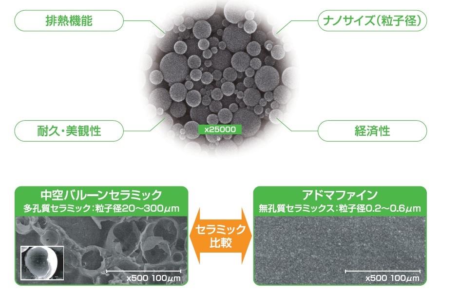 排熱機能/ナノサイズ(粒子径)/耐久・美観性/経済性